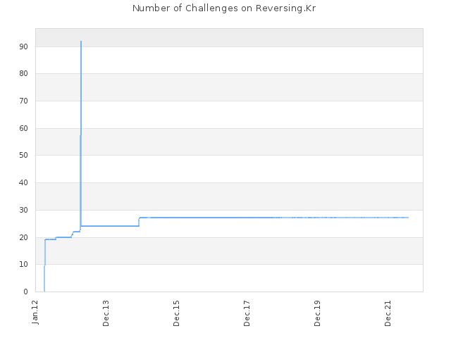 Number of Challenges on Reversing.Kr