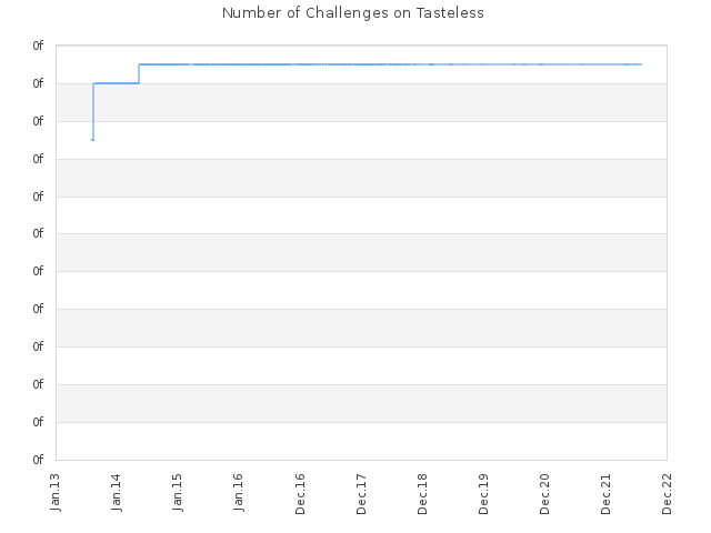 Number of Challenges on Tasteless