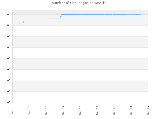 Number of Challenges on ae27ff
