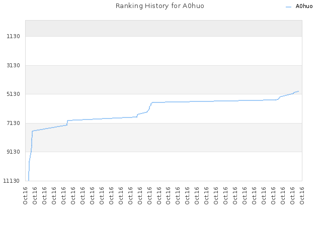 Ranking History for A0huo