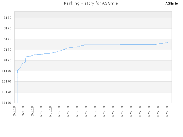 Ranking History for AGGmie