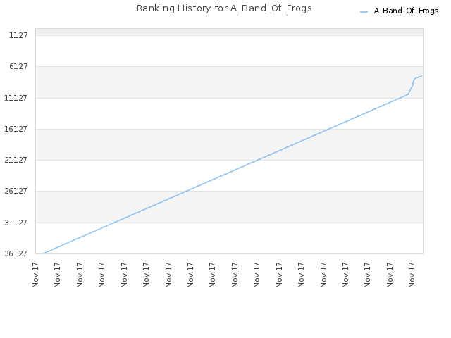 Ranking History for A_Band_Of_Frogs