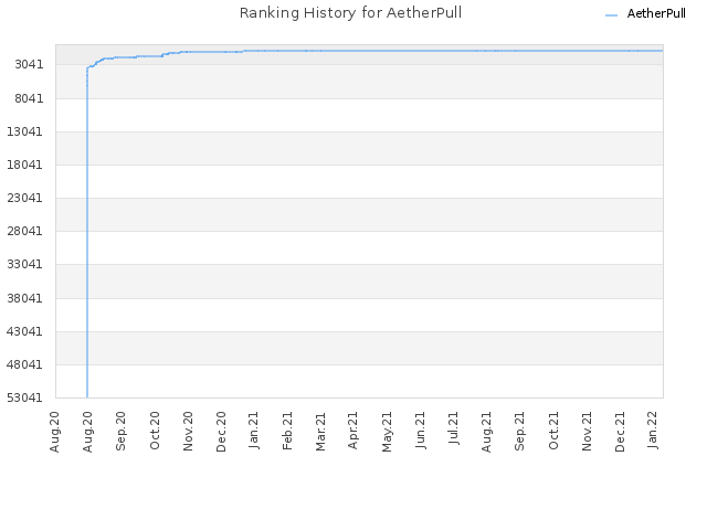 Ranking History for AetherPull