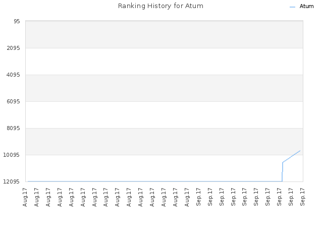 Ranking History for Atum