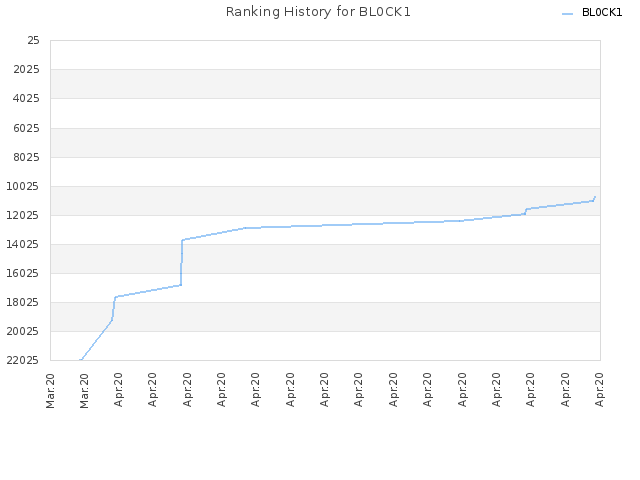 Ranking History for BL0CK1