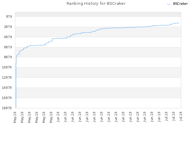 Ranking History for BSCraker