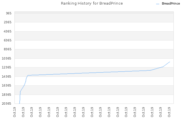 Ranking History for BreadPrince