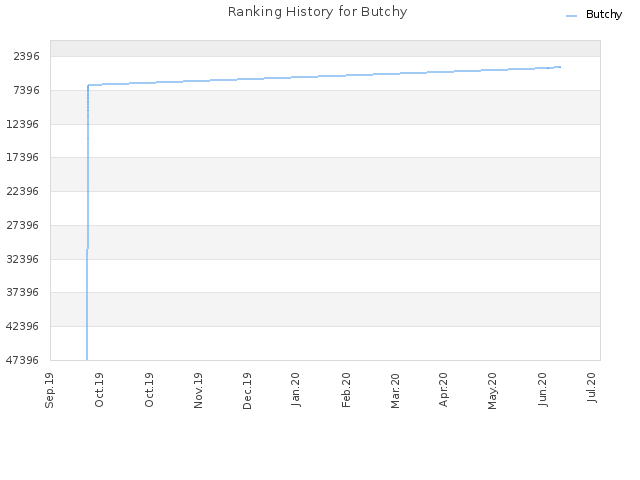 Ranking History for Butchy