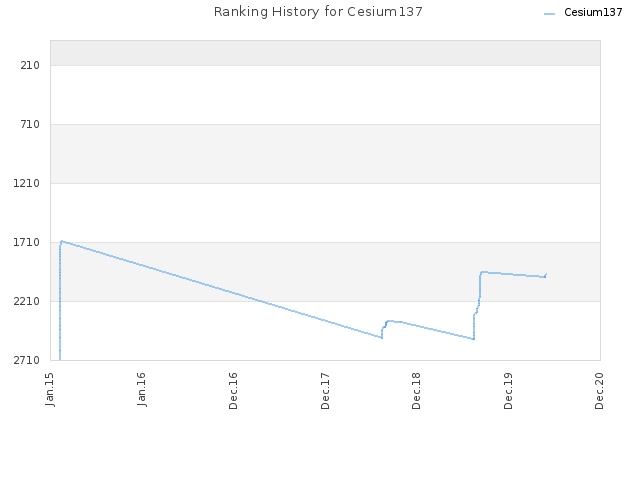 Ranking History for Cesium137