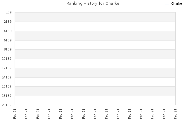Ranking History for Charke