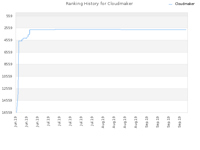 Ranking History for Cloudmaker