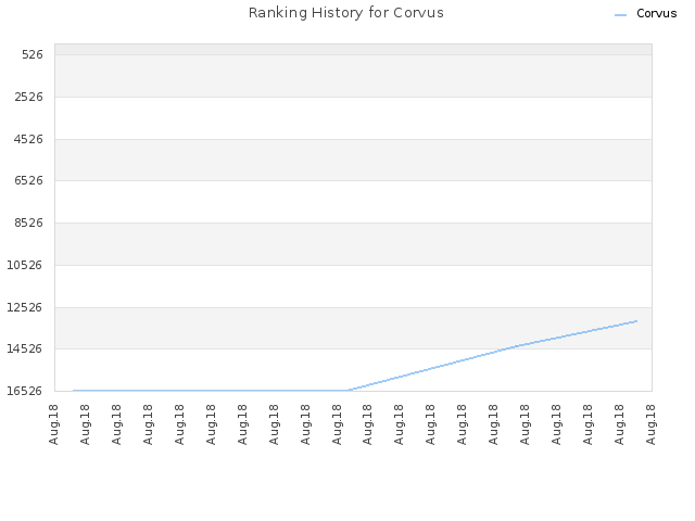 Ranking History for Corvus