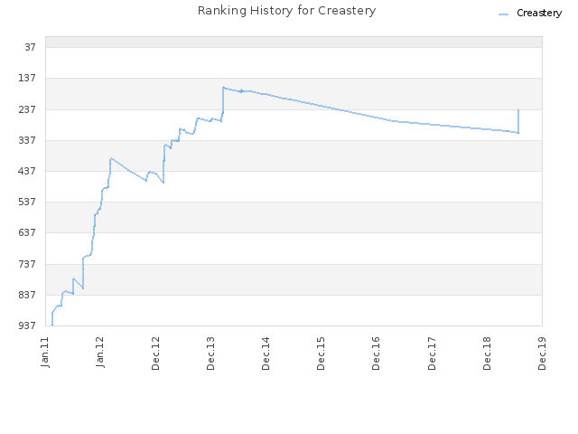 Ranking History for Creastery