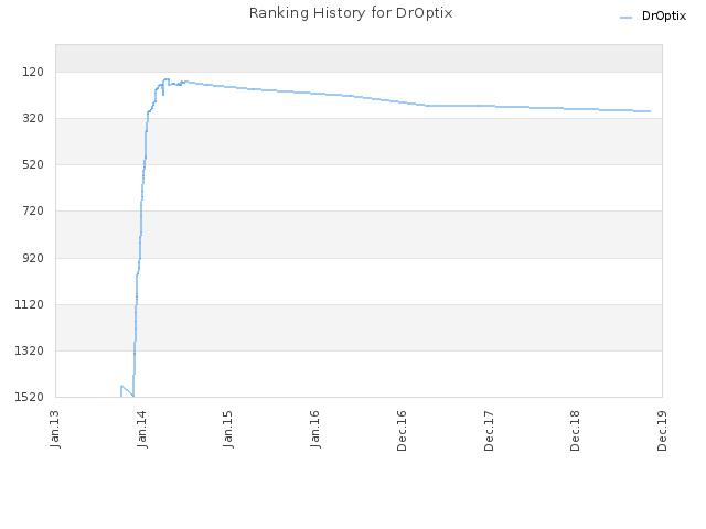 Ranking History for DrOptix