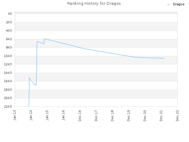Ranking History for Dragos