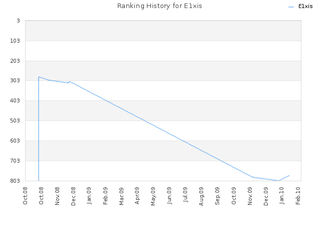 Ranking History for E1xis