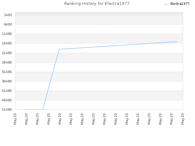 Ranking History for Electra1977