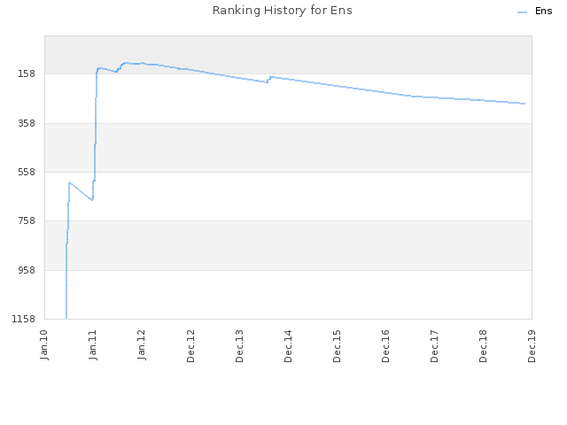 Ranking History for Ens