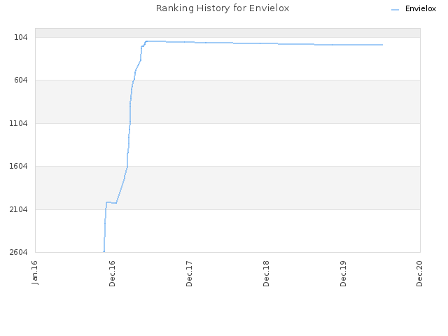 Ranking History for Envielox