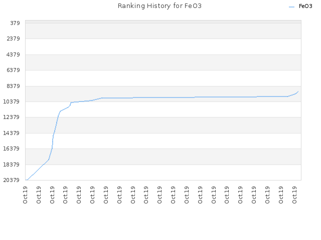 Ranking History for FeO3
