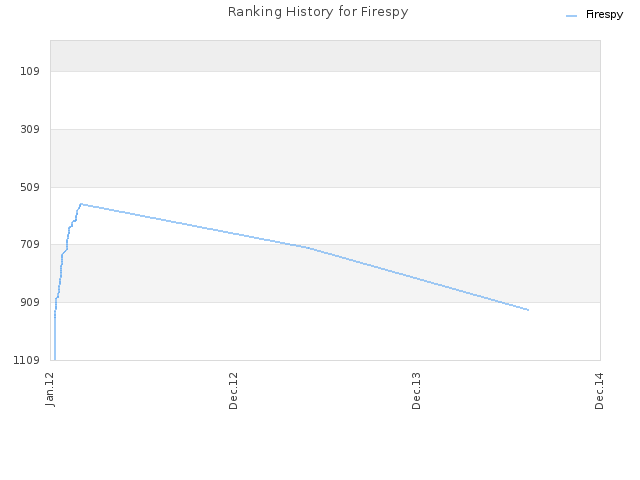 Ranking History for Firespy
