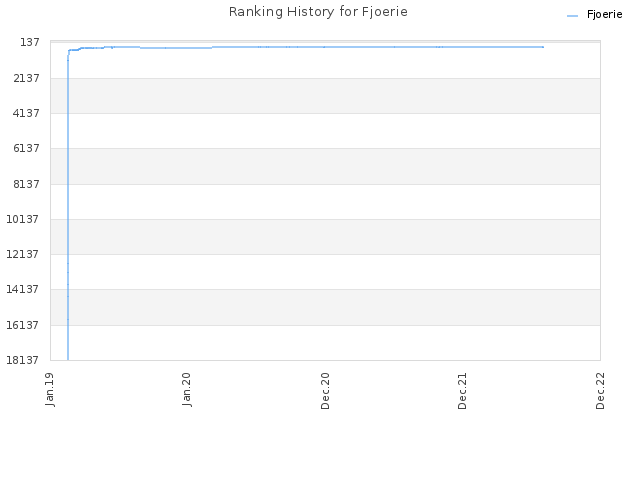 Ranking History for Fjoerie