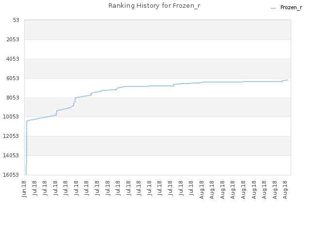 Ranking History for Frozen_r