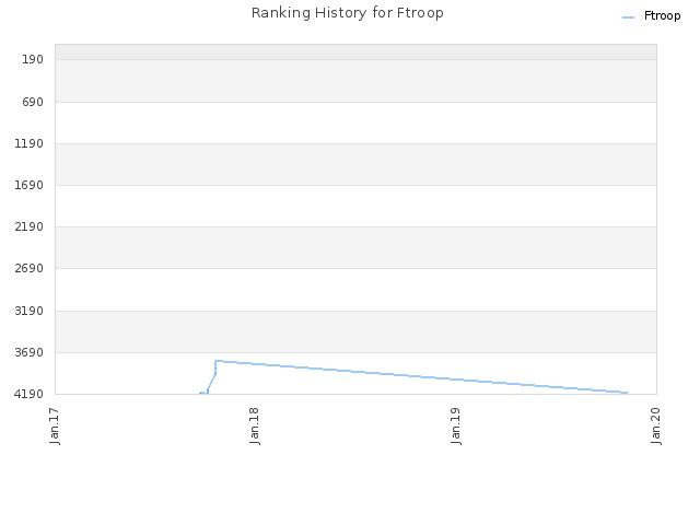 Ranking History for Ftroop