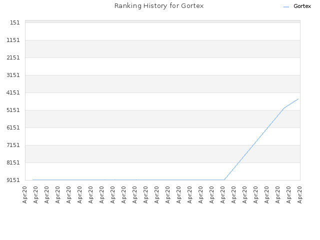 Ranking History for Gortex