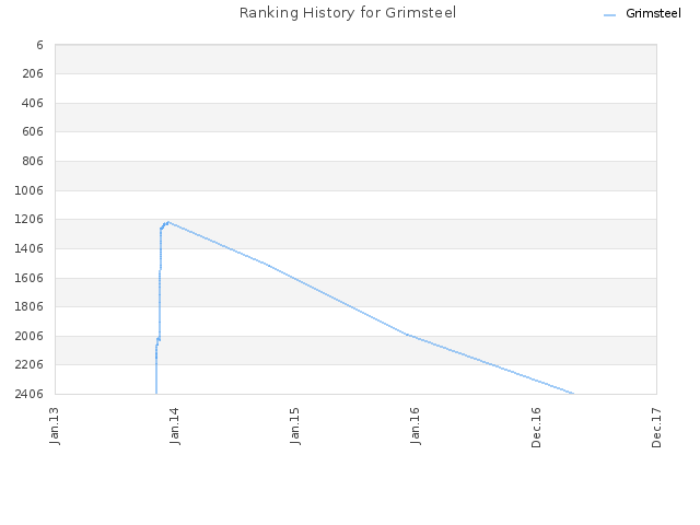 Ranking History for Grimsteel