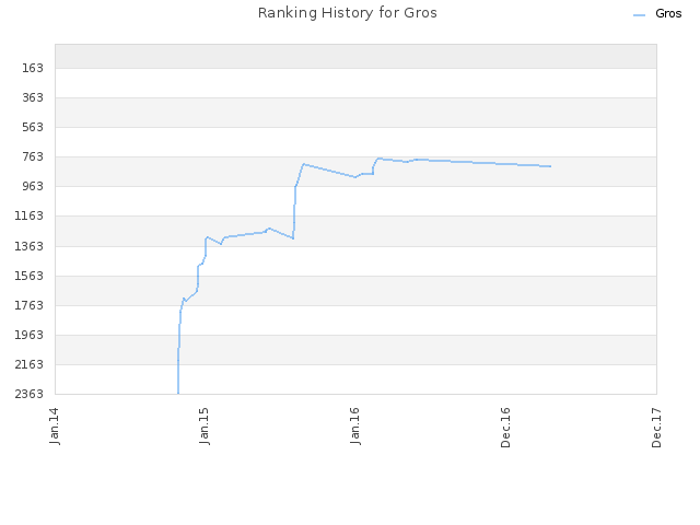 Ranking History for Gros