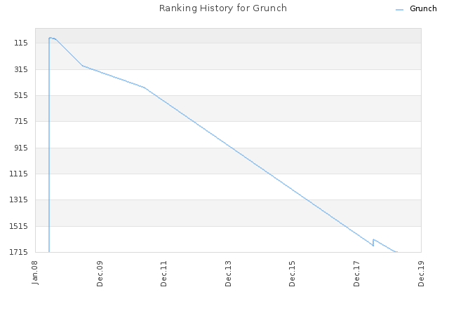 Ranking History for Grunch