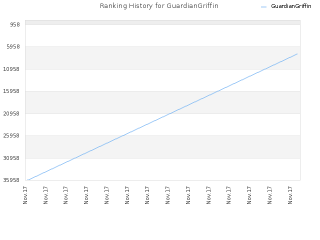 Ranking History for GuardianGriffin