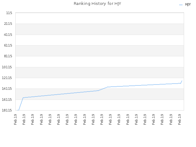 Ranking History for HJY