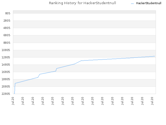 Ranking History for HackerStudentnull
