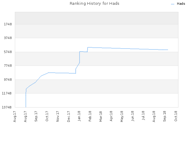 Ranking History for Hads