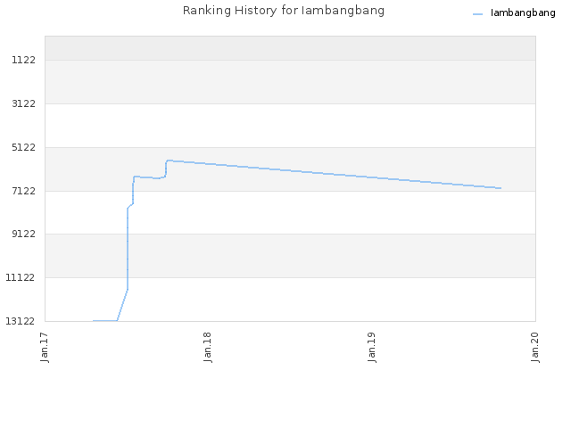 Ranking History for Iambangbang