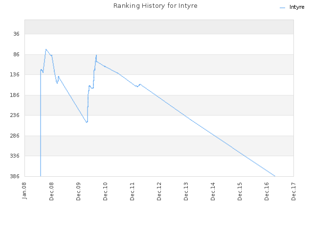 Ranking History for Intyre
