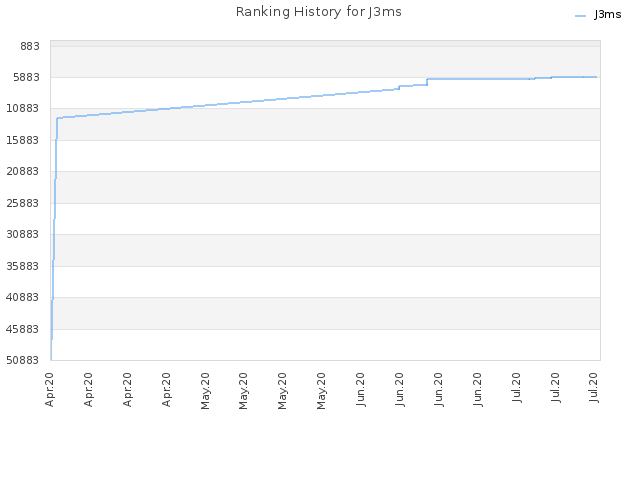 Ranking History for J3ms