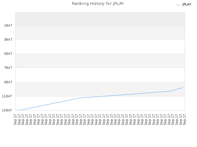 Ranking History for JPLAY