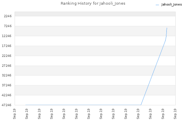 Ranking History for Jahooli_Jones