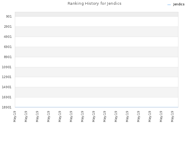 Ranking History for Jendics