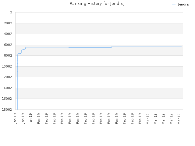 Ranking History for Jendrej