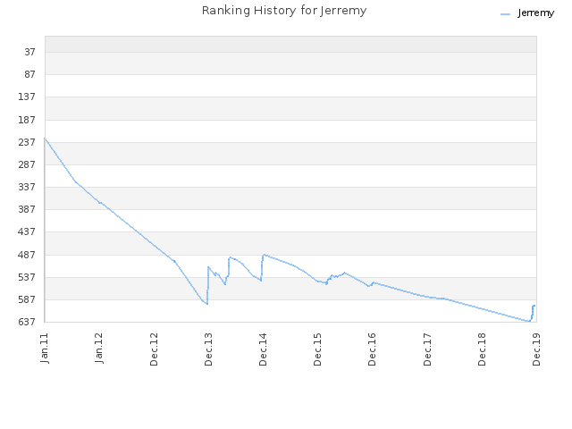 Ranking History for Jerremy