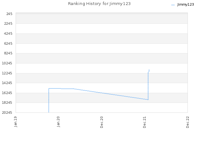 Ranking History for Jimmy123