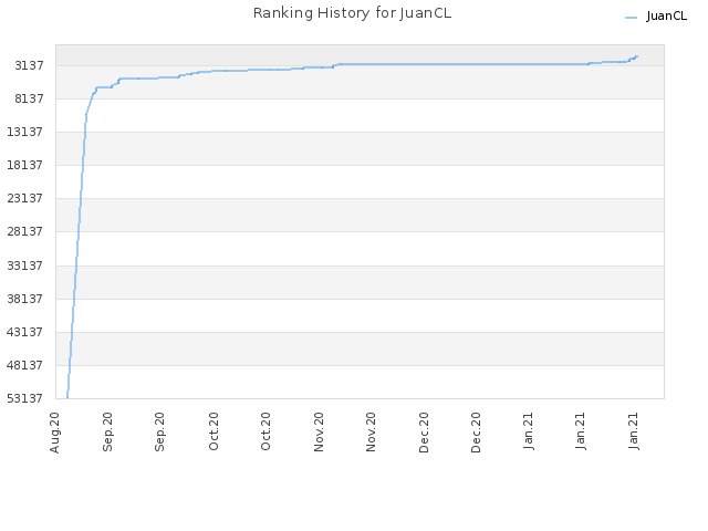 Ranking History for JuanCL