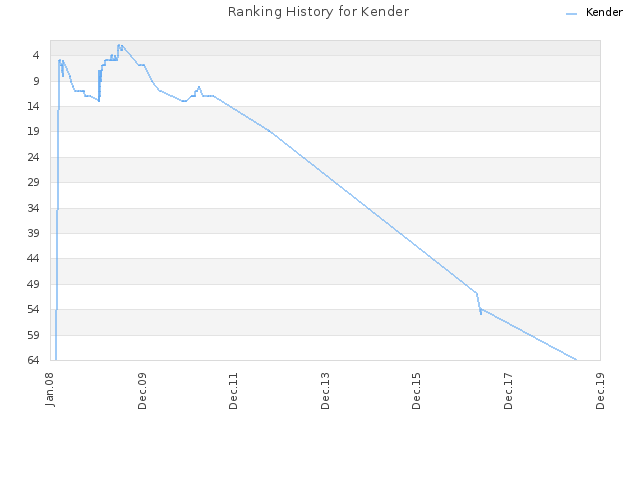 Ranking History for Kender