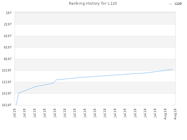 Ranking History for L1z0