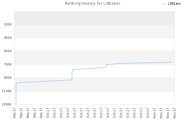 Ranking History for L3B1anc