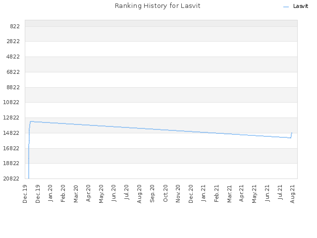 Ranking History for Lasvit